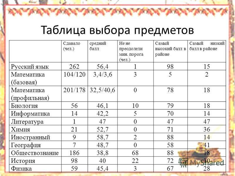 Таблица выбора предметов Сдавало (чел.) средний балл Не не преодолели мин. порога (чел.) Самый высокий балл в районе Самый низкий балл в районе Русский язык 26256,419815 Математика (базовая) 104/1203,4/3,6352 Математика (профильная) 201/17832,5/40,60