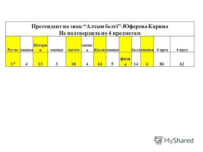 Претендент на знак Алтын белгі-Юферова Карина Не подтвердила по 4 предметам Рус язоценкаа Истори яоценкааматем оценкаа Каз.язоценкаабаллоценкаа 5 пред 4 пред 174133184245 физик а 1448662
