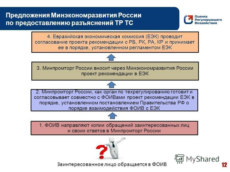Заинтересованное лицо обращается в ФОИВ 12 2. Минпромторг России, как орган по техрегулированию готовит и согласовывает совместно с ФОИВами проект рекомендации ЕЭК в порядке, установленном постановлением Правительства РФ о порядке взаимодействия ФОИВ