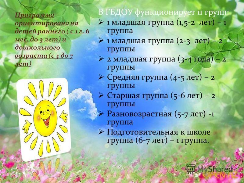В ГБДОУ функционирует 11 групп: 1 младшая группа (1,5-2 лет) – 1 группа 1 младшая группа (2-3 лет) – 2 группы 2 младшая группа (3-4 года) – 2 группы Средняя группа (4-5 лет) – 2 группы Старшая группа (5-6 лет) – 2 группы Разновозрастная (5-7 лет) -1