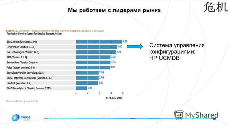 10 Мы работаем с лидерами рынка Система управления конфигурациями: HP UCMDB