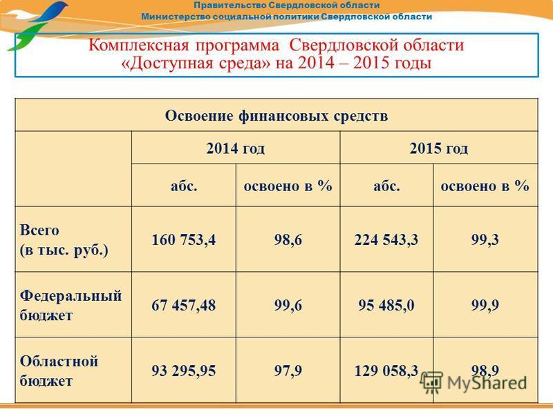 Правительство Свердловской области Министерство социальной политики Свердловской области Освоение финансовых средств 2014 год 2015 год абс.освоено в %абс.освоено в % Всего (в тыс. руб.) 160 753,498,6224 543,399,3 Федеральный бюджет 67 457,4899,695 48