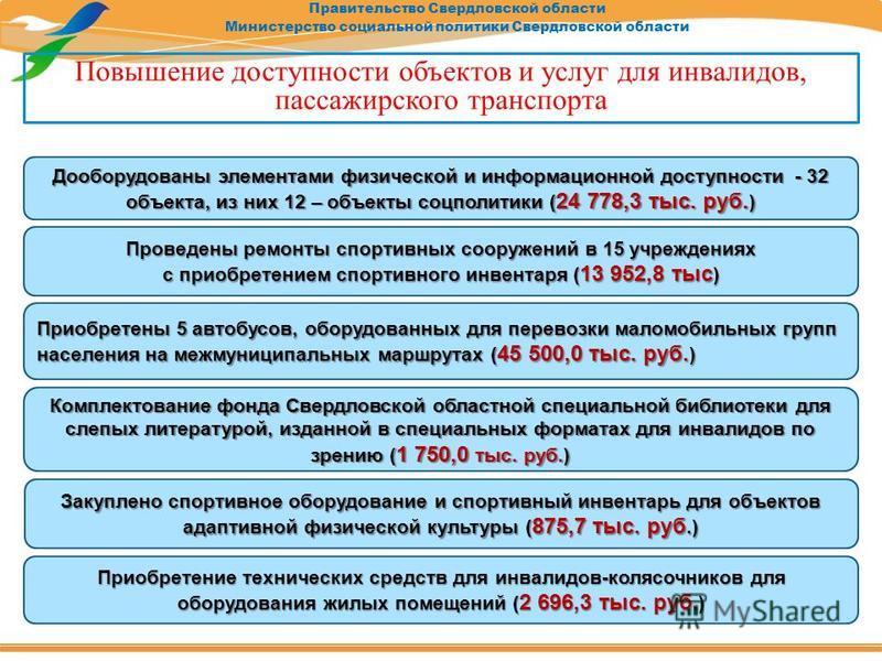 Правительство Свердловской области Министерство социальной политики Свердловской области Дооборудованы элементами физической и информационной доступности - 32 объекта, из них 12 – объекты соцполитики ( 24 778,3 тыс. руб. ) Проведены ремонты спортивны