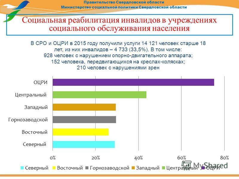 Правительство Свердловской области Министерство социальной политики Свердловской области Социальная реабилитация инвалидов в учреждениях социального обслуживания населения