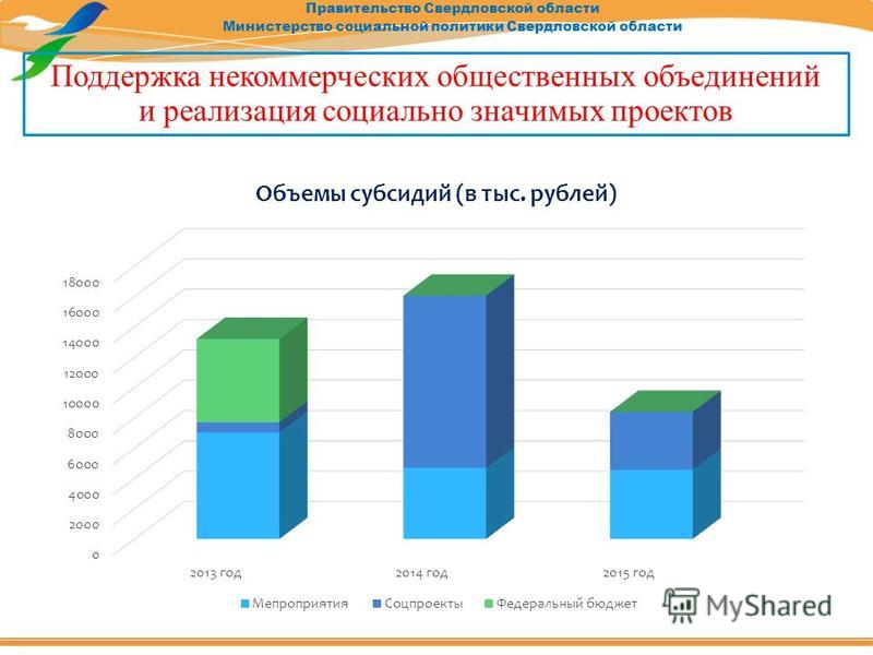 Правительство Свердловской области Министерство социальной политики Свердловской области Поддержка некоммерческих общественных объединений и реализация социально значимых проектов