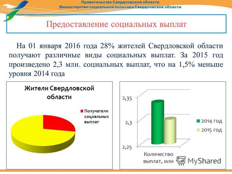 Правительство Свердловской области Министерство социальной политики Свердловской области На 01 января 2016 года 28% жителей Свердловской области получают различные виды социальных выплат. За 2015 год произведено 2,3 млн. социальных выплат, что на 1,5