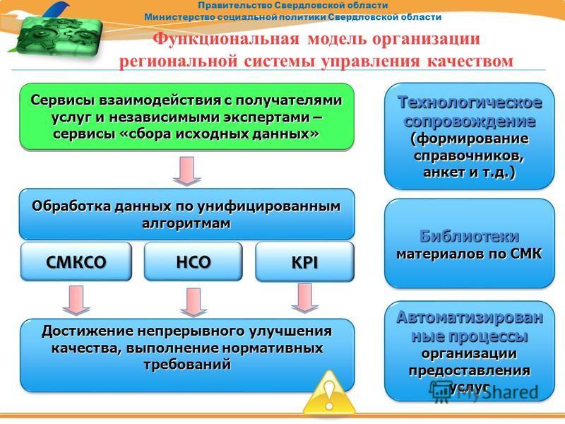 Правительство Свердловской области Министерство социальной политики Свердловской области Функциональная модель организации региональной системы управления качеством Обработка данных по унифицированным алгоритмам Технологическое сопровождение (формиро