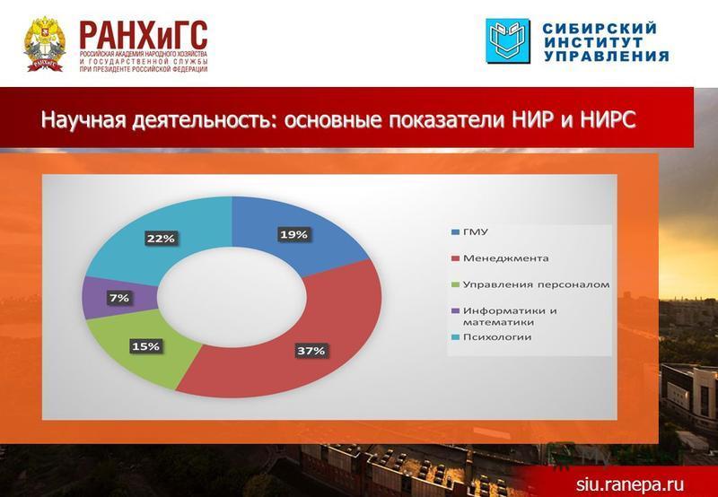 Научная деятельность: основные показатели НИР и НИРС siu.ranepa.ru