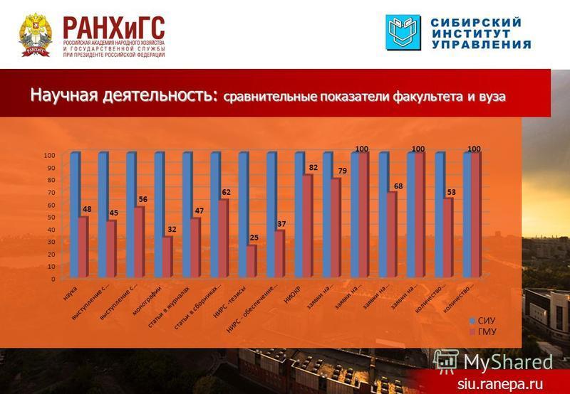 Научная деятельность: сравнительные показатели факультета и вуза siu.ranepa.ru