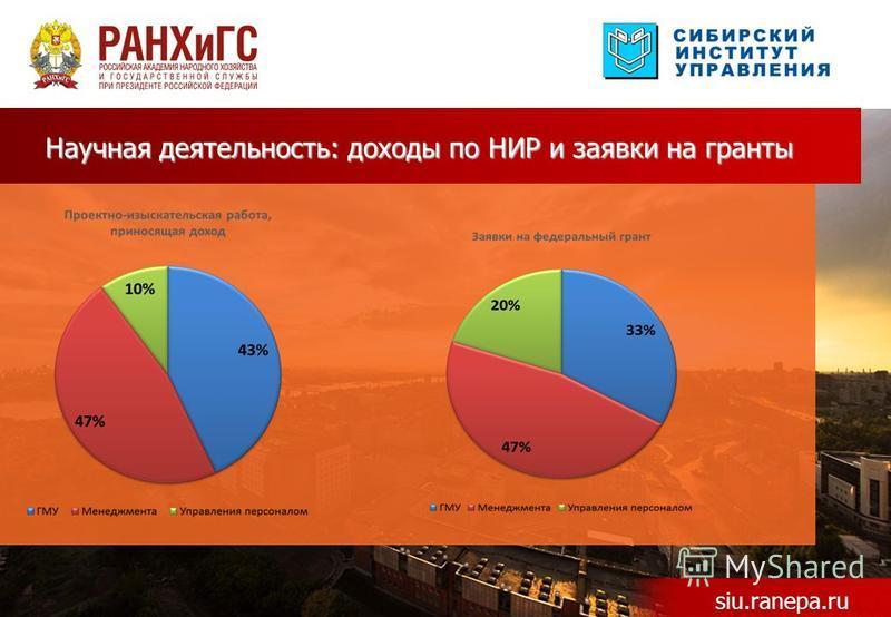 Научная деятельность: доходы по НИР и заявки на гранты siu.ranepa.ru