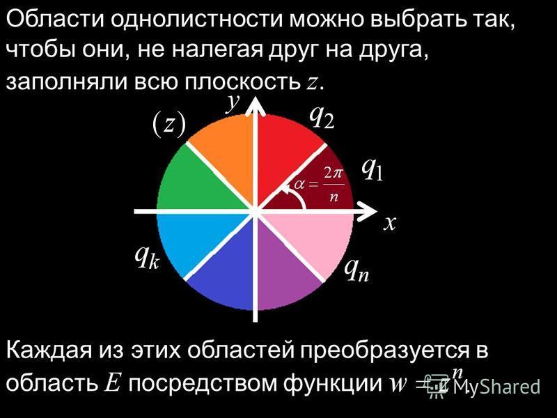 Области однолистности можно выбрать так, чтобы они, не налегая друг на друга, заполняли всю плоскость z. x y Каждая из этих областей преобразуется в область E посредством функции