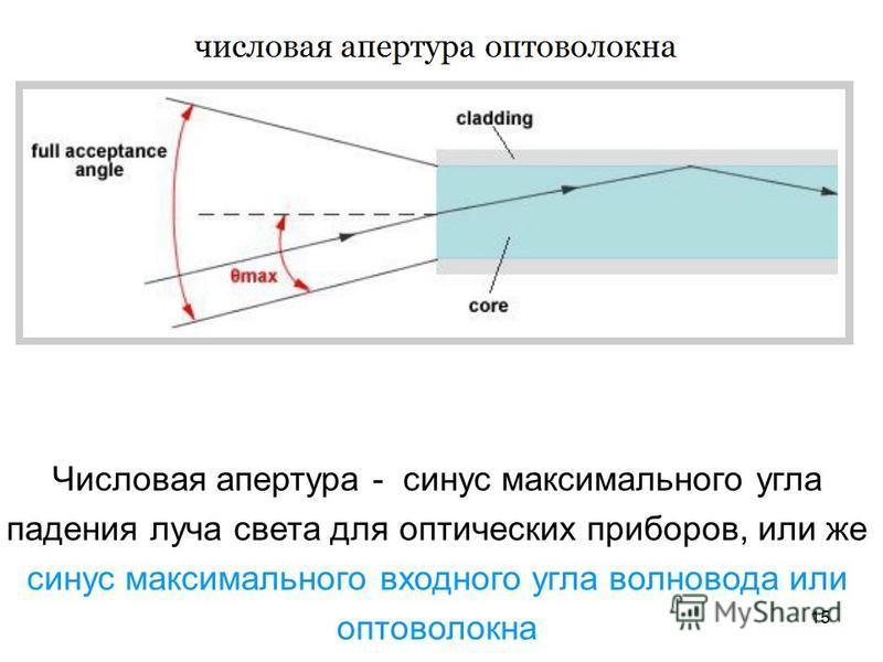 15 Числовая апертура - синус максимального угла падения луча света для оптических приборов, или же синус максимального входного угла волновода или оптоволокна