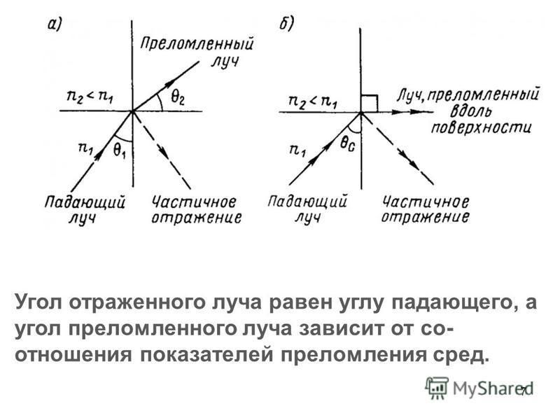 7 Угол отраженного луча равен углу падающего, а угол преломленного луча зависит от со- отношения показателей преломления сред.