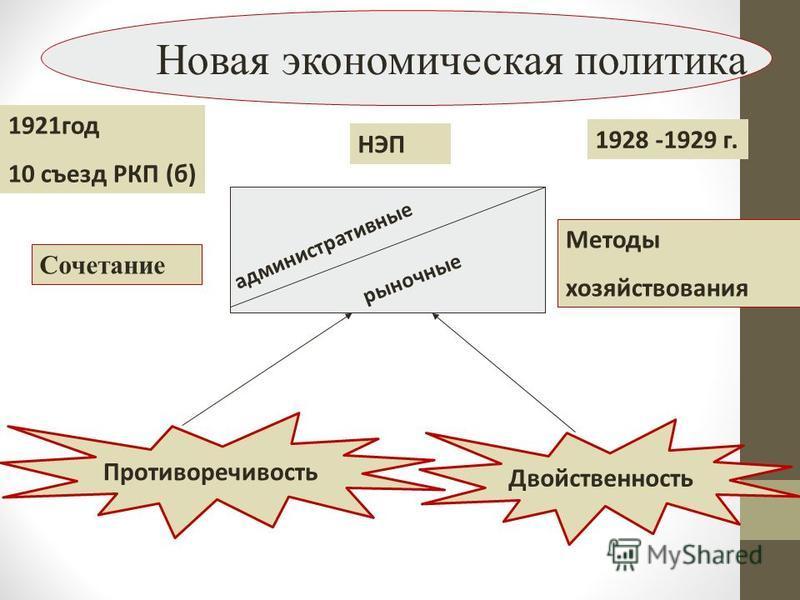 Новая экономическая политика 1921 год 10 съезд РКП (б) НЭП 1928 -1929 г. административные рыночные Сочетание Методы хозяйствования Противоречивость Двойственность