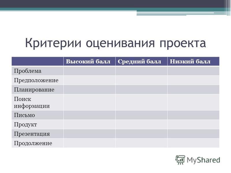 Критерии оценивания проекта Высокий балл Средний балл Низкий балл Проблема Предположение Планирование Поиск информации Письмо Продукт Презентация Продолжение