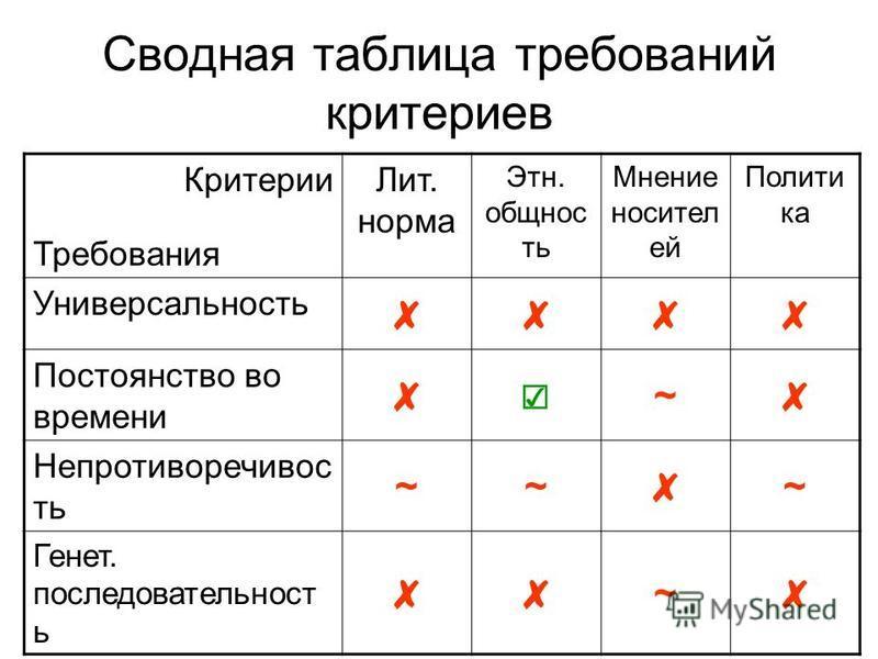 Сводная таблица требований критериев Критерии Требования Лит. норма Этн. общность Мнение носителей Полити ка Универсальность Постоянство во времени ~ Непротиворечивос ть ~~ ~ Генет. последовательность ~