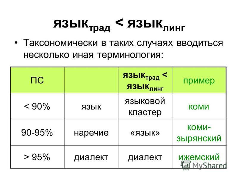 язык трад < язык линг Таксономически в таких случаях вводиться несколько иная терминология: ПС язык трад < язык линг пример < 90%язык языковой кластер коми 90-95%наречие«язык» коми- зырянский > 95%диалект ижемский