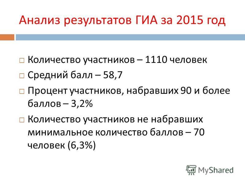 Анализ результатов ГИА за 2015 год Количество участников – 1110 человек Средний балл – 58,7 Процент участников, набравших 90 и более баллов – 3,2% Количество участников не набравших минимальное количество баллов – 70 человек (6,3%)