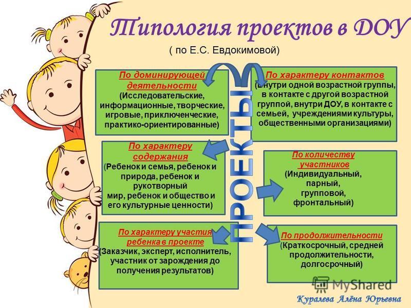 Типология проектов в ДОУ ( по Е.С. Евдокимовой) По доминирующей деятельности (Исследовательские, информационные, творческие, игровые, приключенческие, практико-ориентированные) По характеру контактов (Внутри одной возрастной группы, в контакте с друг