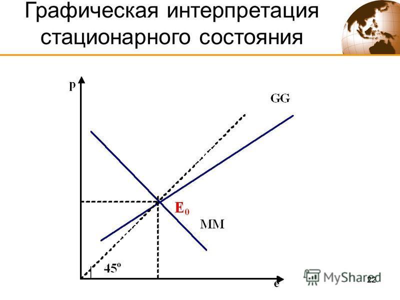22 Графическая интерпретация стационарного состояния