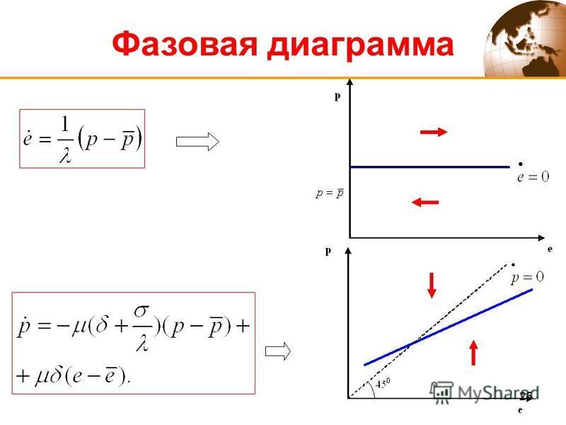 25 Фазовая диаграмма