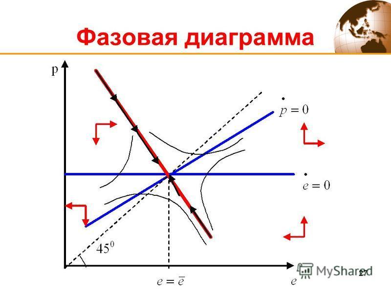 27 Фазовая диаграмма