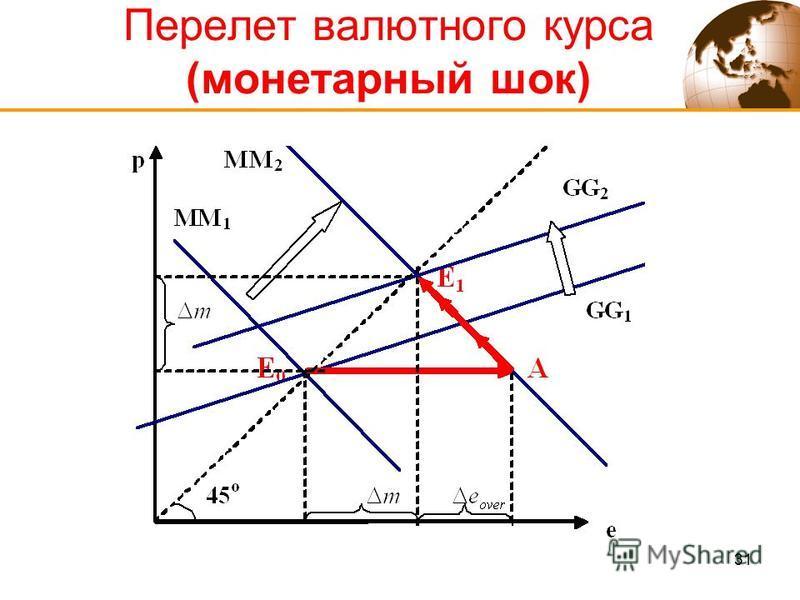 31 Перелет валютного курса (монетарный шок)