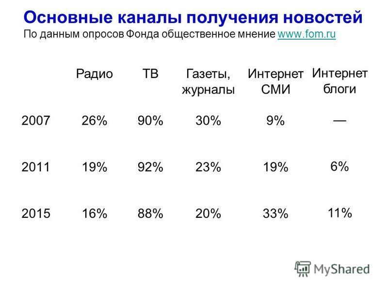 Основные каналы получения новостей По данным опросов Фонда общественное мнение www.fom.ruwww.fom.ru 2007 2011 2015 Интернет СМИ 9% 19% 33% Газеты, журналы 30% 23% 20% ТВ 90% 92% 88% Радио 26% 19% 16% Интернет блоги 6% 11%