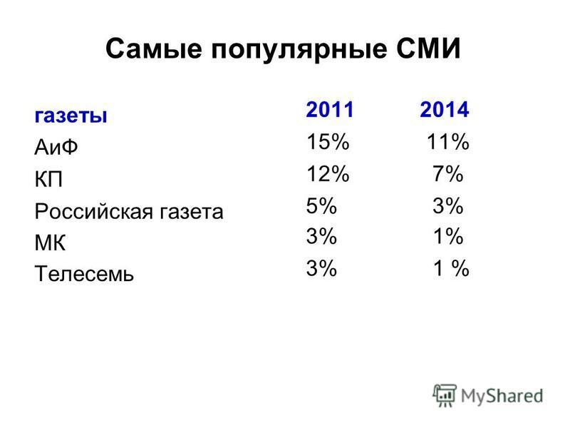 Самые популярные СМИ газеты АиФ КП Российская газета МК Телесемь 20112014 15% 11% 12% 7% 5% 3% 3% 1%