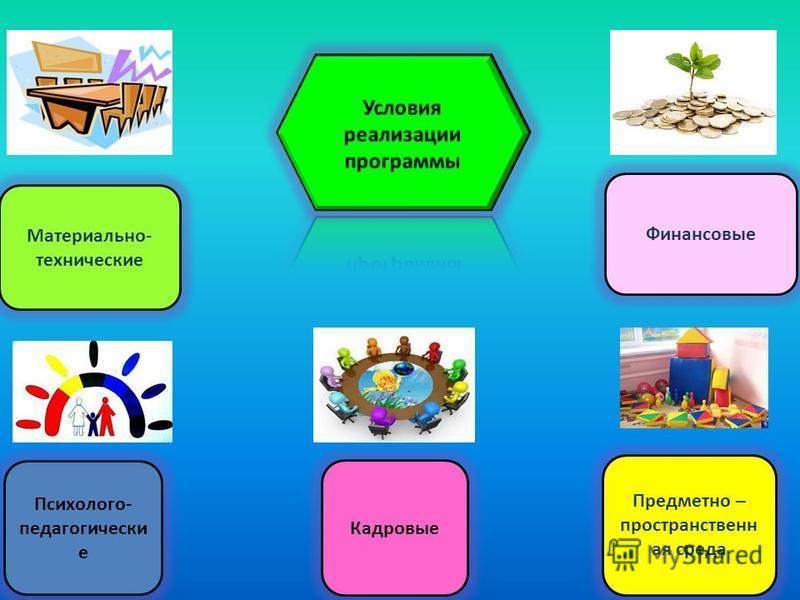 Образовательные области: социально – коммуникативное речевое развитие художественно – эстетическое познавательное развитие физическое развитие