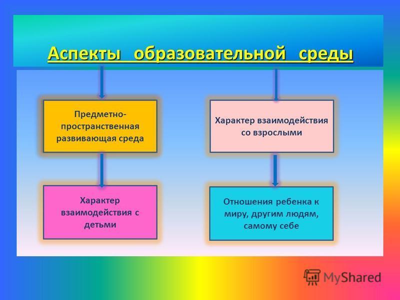 Психолого- педагогически е Кадровые Материально- технические Предметно – пространственная среда Финансовые