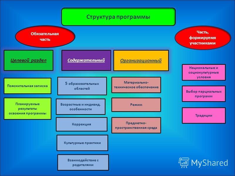 К структуре программы К условиям реализации К результатам освоения программы