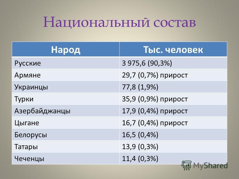 Национальный состав Народ Тыс. человек Русские 3 975,6 (90,3%) Армяне 29,7 (0,7%) прирост Украинцы 77,8 (1,9%) Турки 35,9 (0,9%) прирост Азербайджанцы 17,9 (0,4%) прирост Цыгане 16,7 (0,4%) прирост Белорусы 16,5 (0,4%) Татары 13,9 (0,3%) Чеченцы 11,4