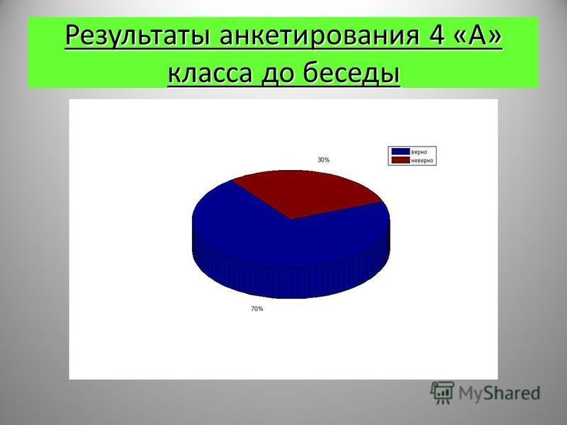 Результаты анкетирования 4 «А» класса до беседы