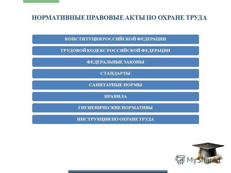 КОНСТИТУЦИЯ РОССИЙСКОЙ ФЕДЕРАЦИИТРУДОВОЙ КОДЕКС РОССИЙСКОЙ ФЕДЕРАЦИИФЕДЕРАЛЬНЫЕ ЗАКОНЫСТАНДАРТЫСАНИТАРНЫЕ НОРМЫПРАВИЛАГИГИЕНИЧЕСКИЕ НОРМАТИВЫИНСТРУКЦИИ ПО ОХРАНЕ ТРУДА НОРМАТИВНЫЕ ПРАВОВЫЕ АКТЫ ПО ОХРАНЕ ТРУДА