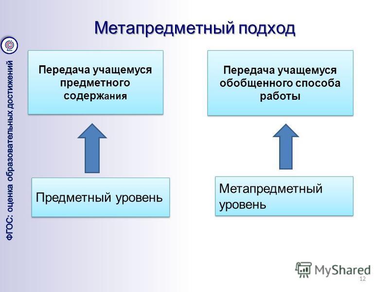 Метапредметный подход 12 Передача учащемуся предметного содержания Передача учащемуся обобщенного способа работы Предметный уровень Метапредметный уровень