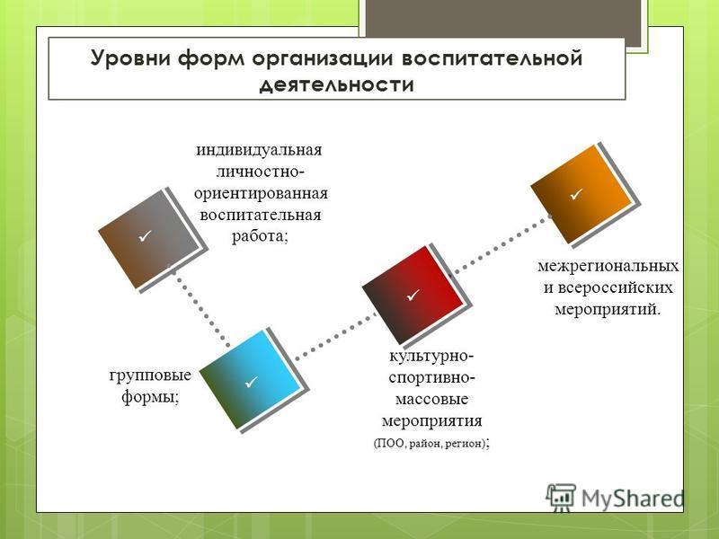 Уровни форм организации воспитательной деятельности межрегиональных и всероссийских мероприятий. групповые формы; индивидуальная личностно- ориентированная воспитательная работа; культурно- спортивно- массовые мероприятия (ПОО, район, регион) ;