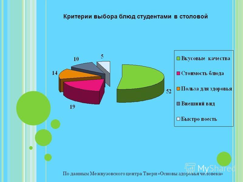 Критерии выбора блюд студентами в столовой По данным Межвузовского центра Твери «Основы здоровья человека»