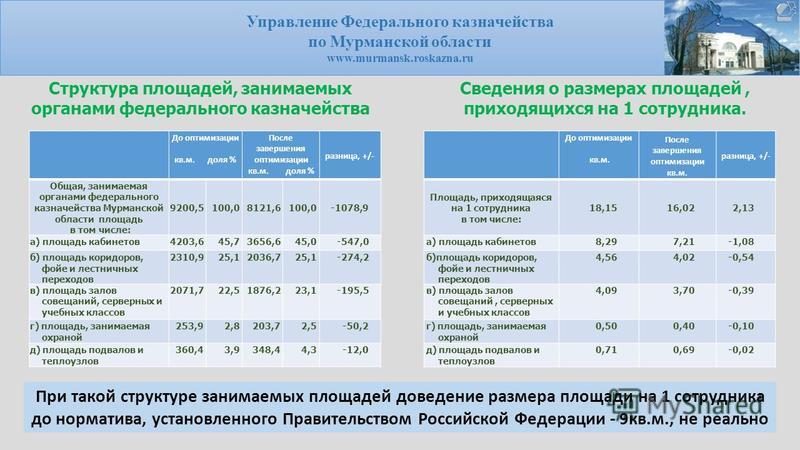 Управление Федерального казначейства по Мурманской области www.murmansk.roskazna.ru До оптимизации кв.м. доля % После завершения оптимизации кв.м. доля % разница, +/- Общая, занимаемая органами федерального казначейства Мурманской области площадь в т