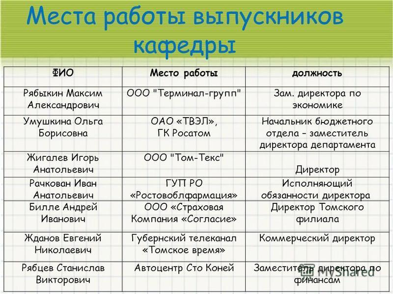 Места работы выпускников кафедры ФИОМесто работы должность Рябыкин Максим Александрович ООО