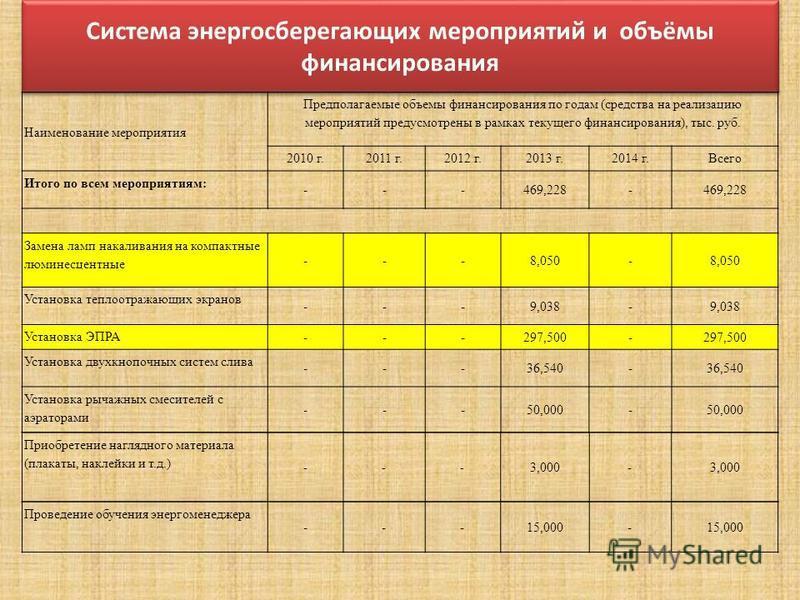 Система энергосберегающих мероприятий и объёмы финансирования Наименование мероприятия Предполагаемые объемы финансирования по годам (средства на реализацию мероприятий предусмотрены в рамках текущего финансирования), тыс. руб. 2010 г.2011 г.2012 г.2
