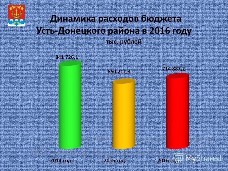 Динамика расходов бюджета Усть-Донецкого района в 2016 году