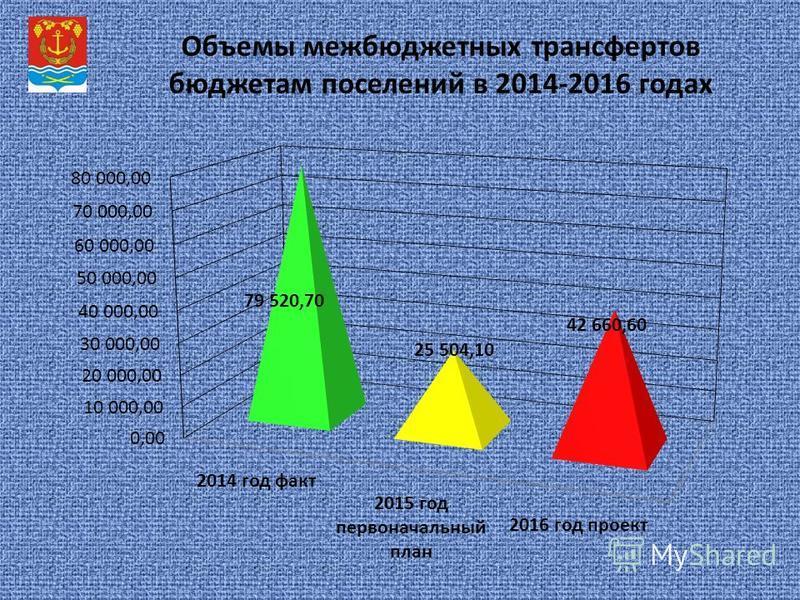 Объемы межбюджетных трансфертов бюджетам поселений в 2014-2016 годах