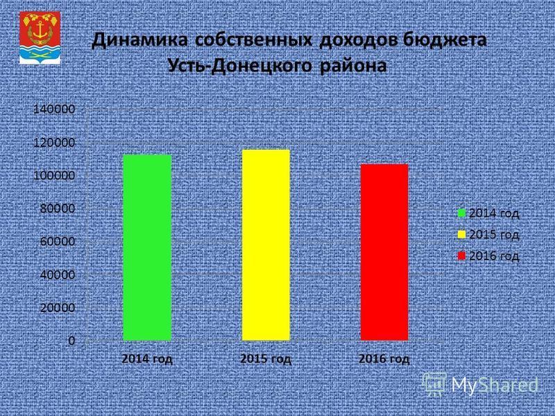 Динамика собственных доходов бюджета Усть-Донецкого района