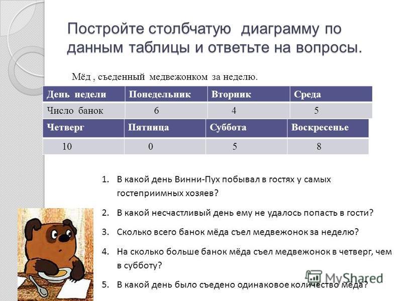 Постройте столбчатую диаграмму по данным таблицы и ответьте на вопросы. День недели ПонедельникВторник Среда Число банок 6 4 5 Четверг ПятницаСуббота Воскресенье 10 0 5 8 Мёд, съеденный медвежонком за неделю. 1. В какой день Винни-Пух побывал в гостя