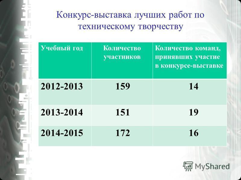 Учебный год Количество участников Количество команд, принявших участие в конкурсе-выставке 2012-2013 159 14 2013-2014 151 19 2014-2015 172 16