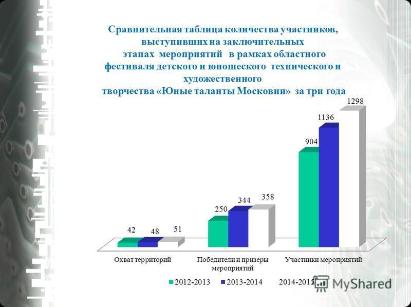 Сравнительная таблица количества участников, выступивших на заключительных этапах мероприятий в рамках областного фестиваля детского и юношеского технического и художественного творчества «Юные таланты Московии» за три года