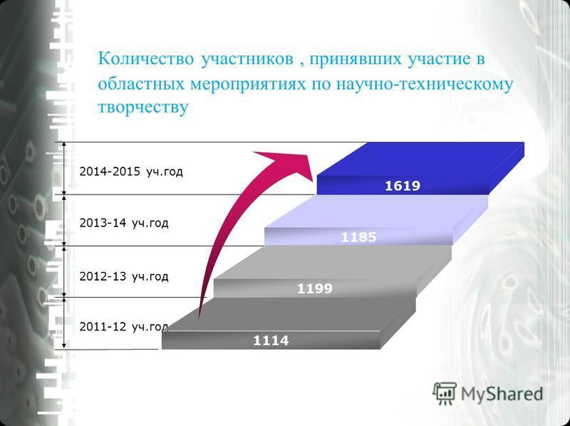 Количество участников, принявших участие в областных мероприятиях по научно-техническому творчеству 2014-2015 уч.год 2013-14 уч.год 2012-13 уч.год 2011-12 уч.год 1619 1185 1199 1114