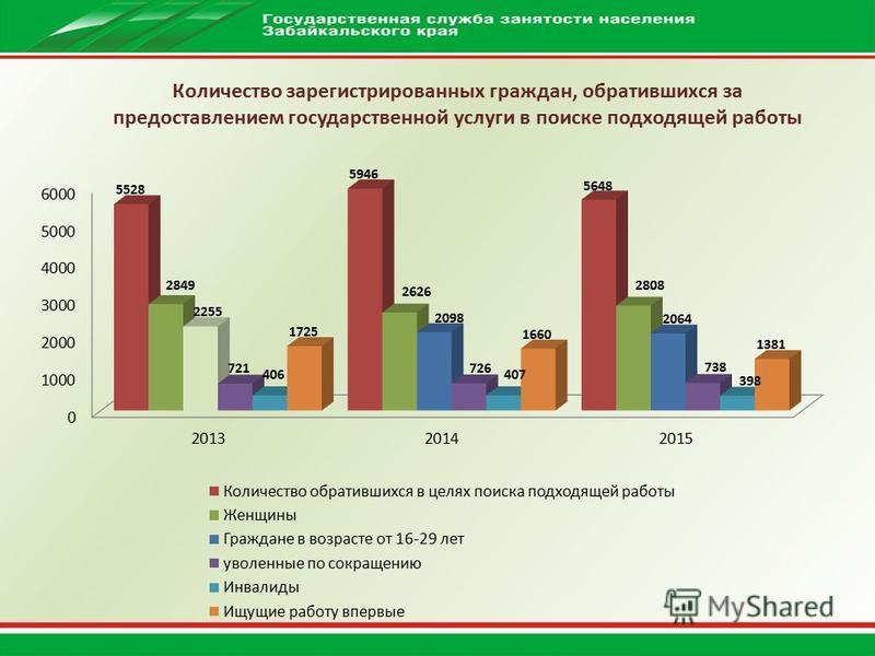 Количество зарегистрированных граждан, обратившихся за предоставлением государственной услуги в поиске подходящей работы