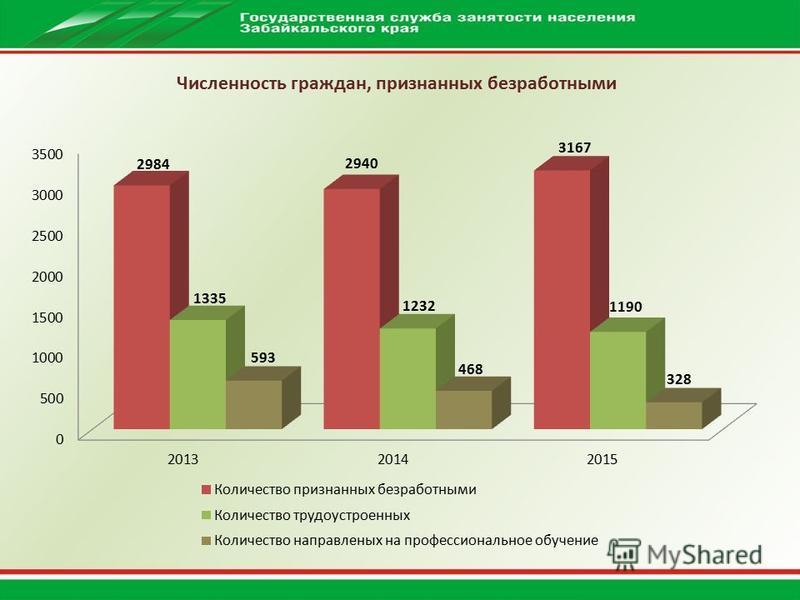 Численность граждан, признанных безработными